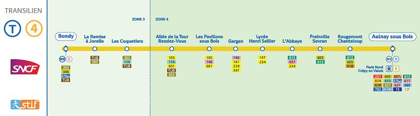 Ligne RER T4 - Copyright SNCF